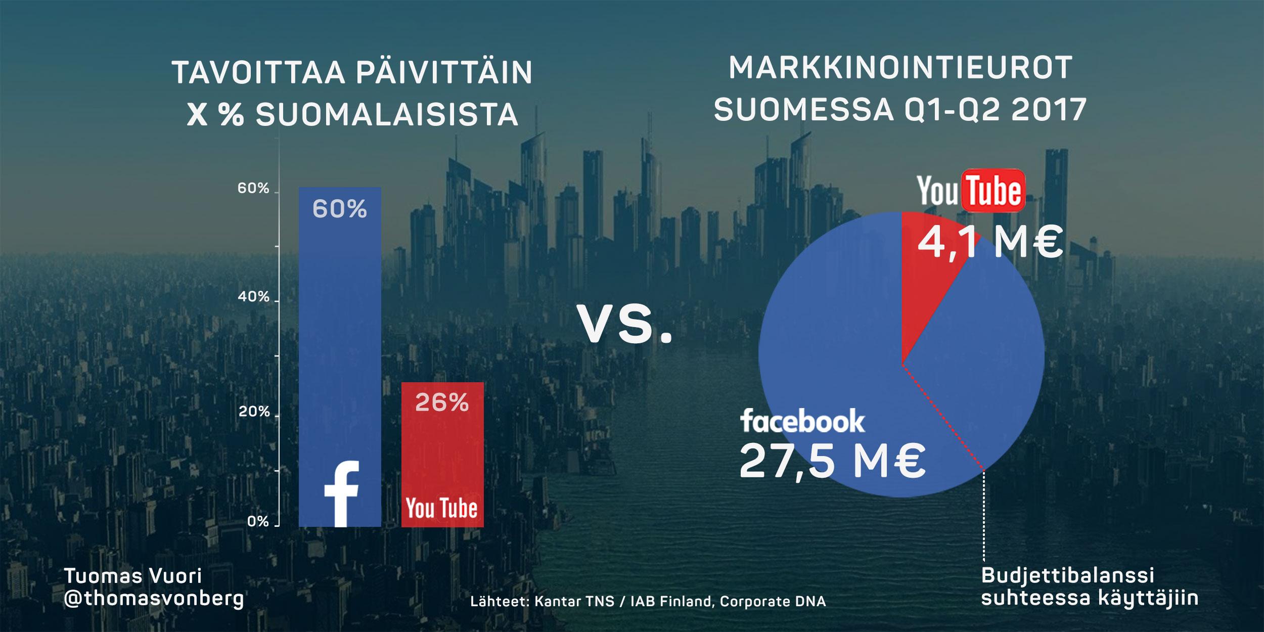 YouTuben ja Facebookin tavoittavuus Suomessa