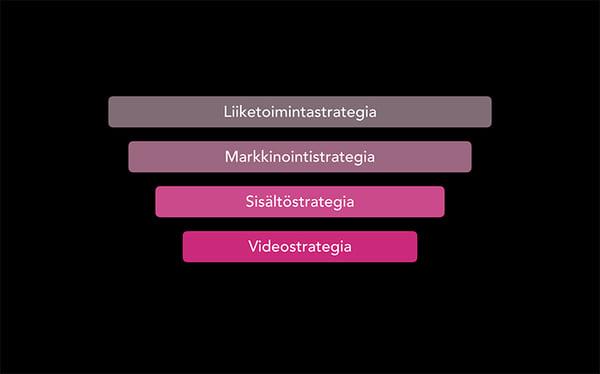 Videostrategia
