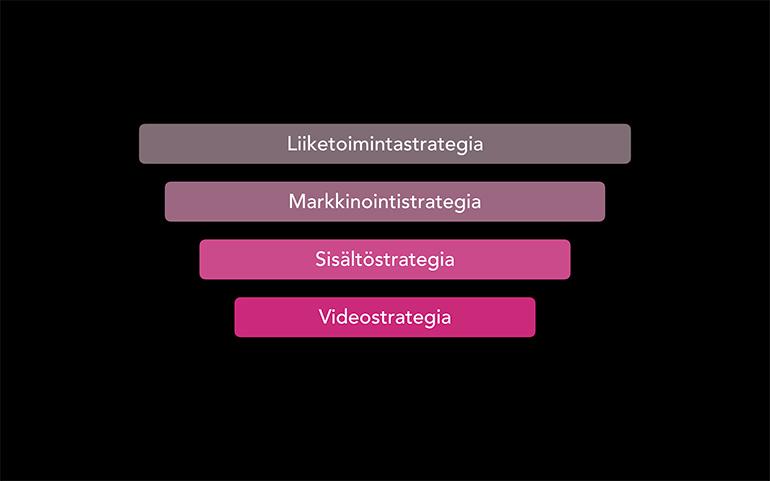 Videostrategia kannattaa sisällyttää yrityksen sisältöstrategiaan, joka on osa markkinointia.